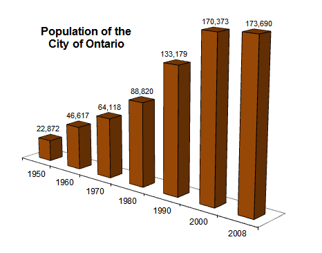 population-of-ontario