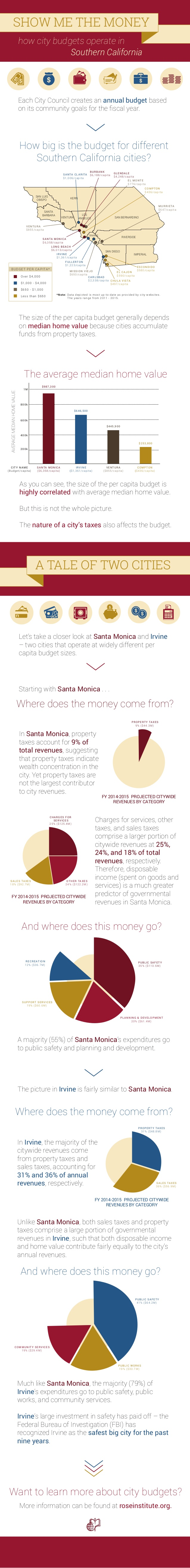 show-me-the-money-how-city-budgets-work-in-southern-california-1-638