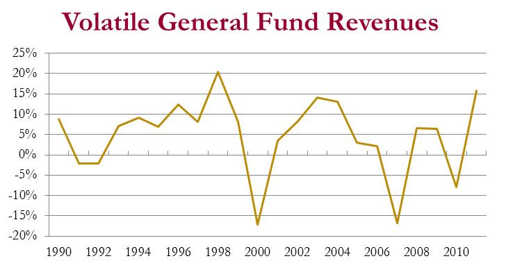CA_Volatile_Revenue