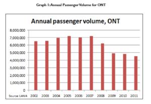 Annual-Passenger-volume-ONT