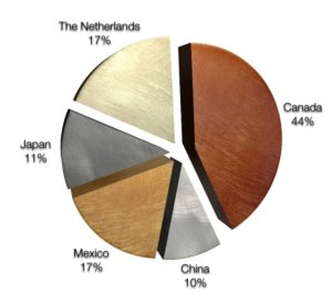 exports pie graph